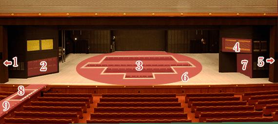 歌舞伎の舞台は特殊な空間
